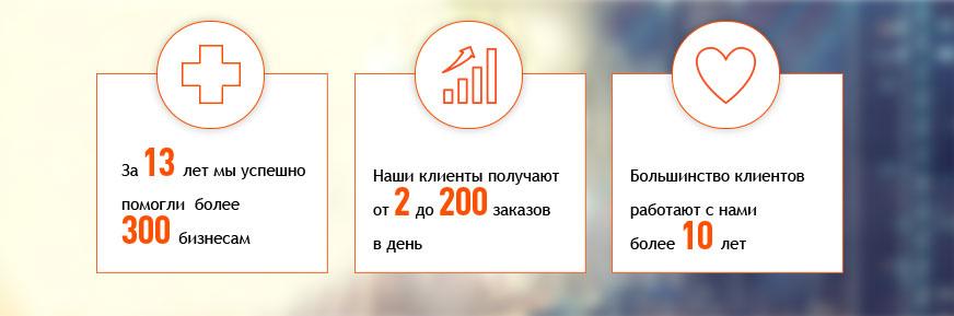 7d2bf5ecc66e SMM (продвижение в социальных сетях) — услуги в Иваново от агентства Profi